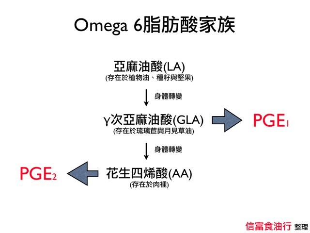 omega6 Omega 脂肪酸 – 信富食油行 顯示顯示 Skip to content 信富